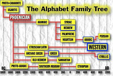 alphabet family tree