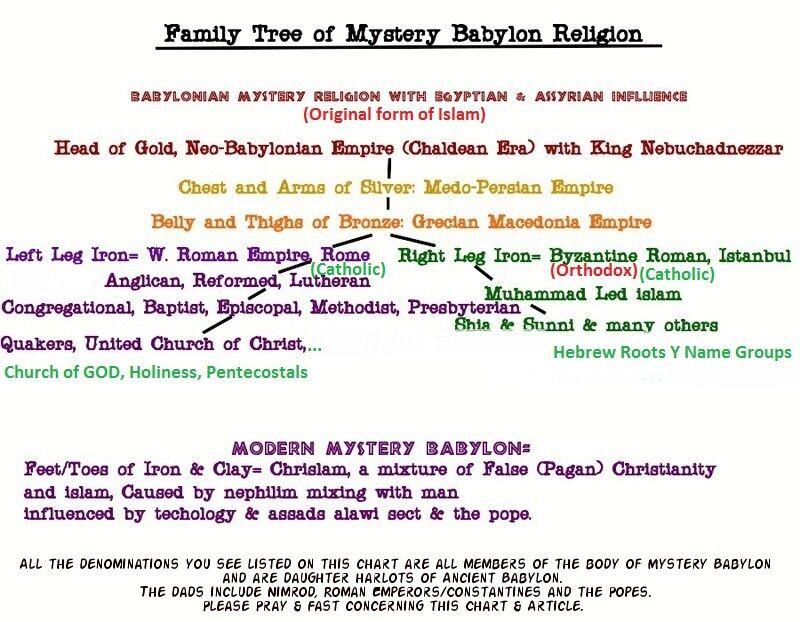 Babylon religion family tree